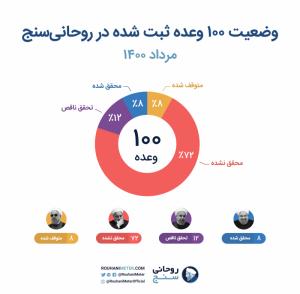 وضعیت ۱۰۰ وعده ثبت شده در روحانی سنج